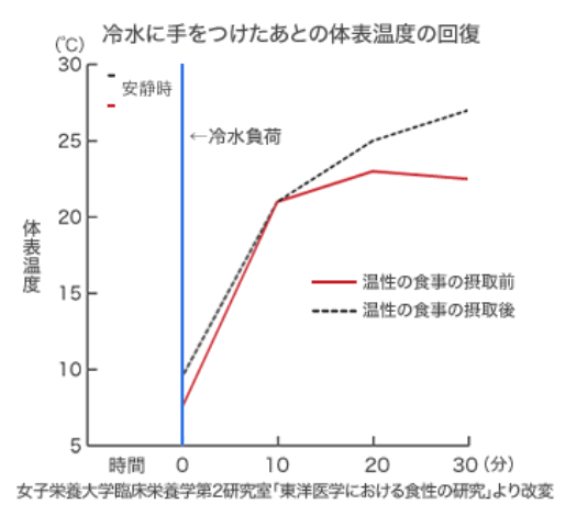 Recovery of body surface temperature after immersing hand in cold water - 『冷え性対策』